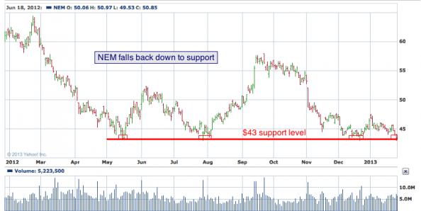 1-year chart of NEM (Newmont Mining Corporation)