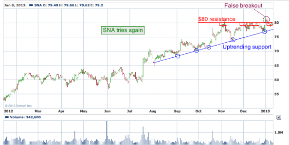 1-year chart of SNA (Snap-on Incorporated)