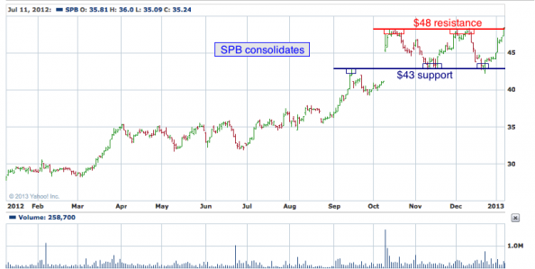 1-year chart of SPB (Spectrum Brands Holsings, Inc.)