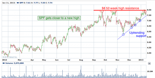 1-year chart of SPF (Standard Pacific, Corp.)