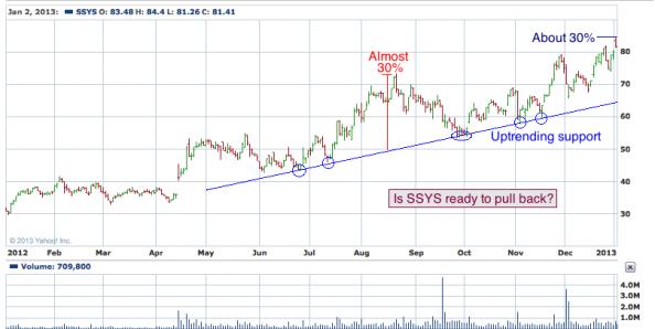 1-year chart of CP (Stratasys, Ltd.)