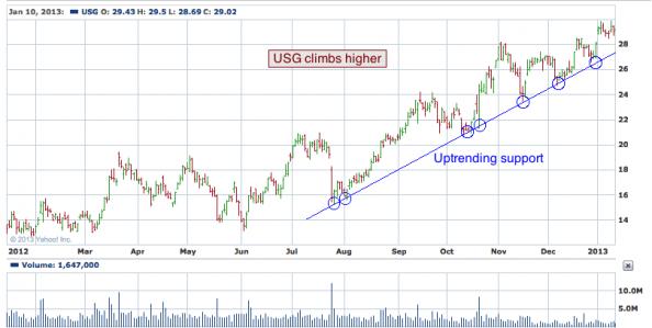 1-year chart of USG (USG Corporation)