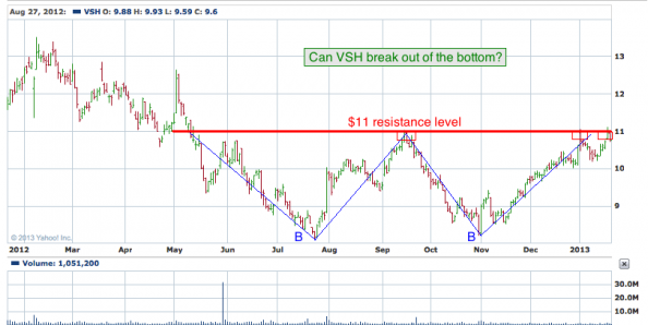 1-year chart of VSH (Vishay Intertechnology, Inc.)