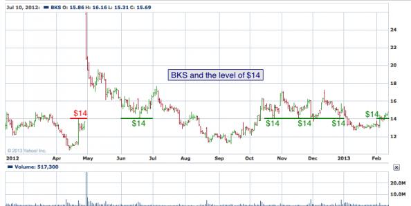 1-year chart of BKS (Barnes & Noble, Inc.)