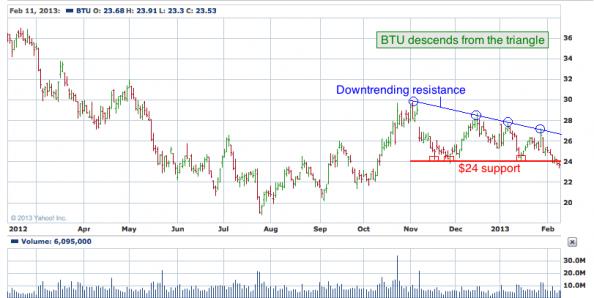 1-year chart of BTU (Peabody Energy Corporation)