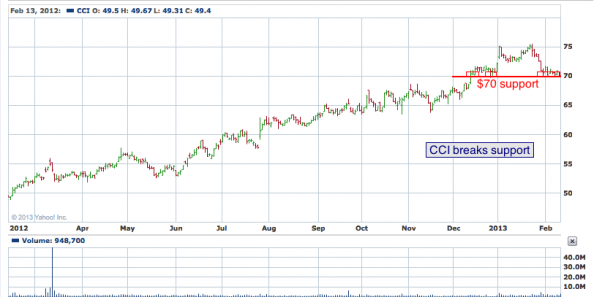 1-year chart of CCI (Crown Castle International Corp.)