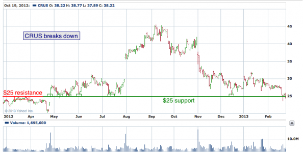 1-year chart of CRUS (Cirrus Logic, Inc.)