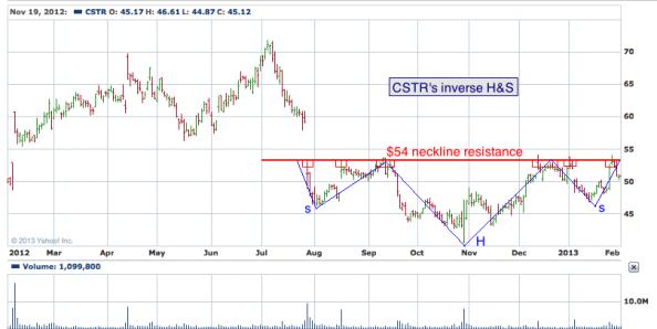 1-year chart of CSTR (Coinstar, Inc.)