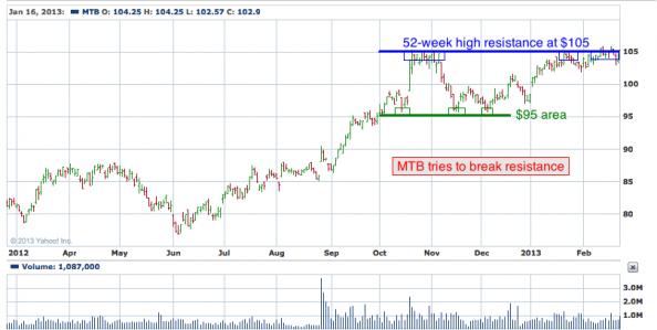 1-year chart of MTB (M&T Bank Corporation)