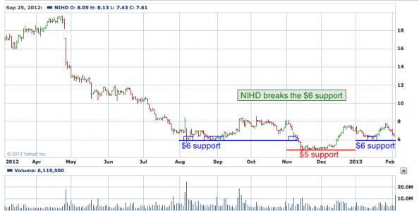 1-year chart of NIHD (NII Holdings, Inc.)