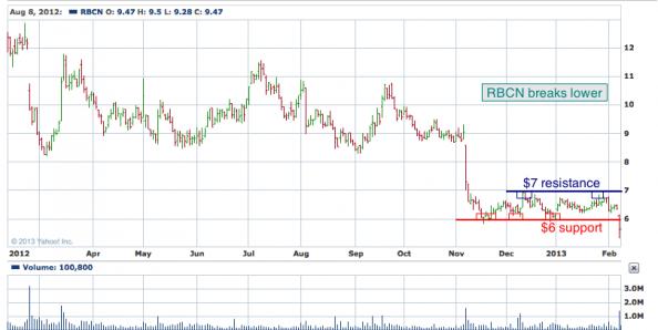 1-year chart of RBCN (Rubicon Technology, Inc.)