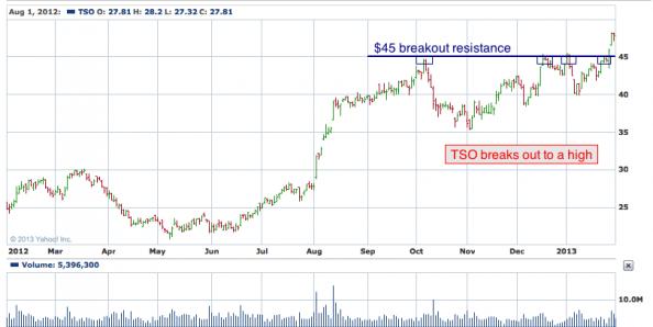 1-year chart of TSO (Tesoro Corporation)