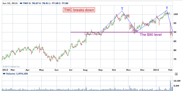 1-year chart of TWC (Time Warner Cable, Inc.)