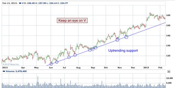 1-year chart of V (Visa, Inc.)