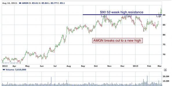 1-year chart of AMGN (Amgen, Inc.)
