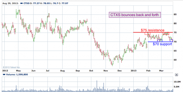 1-year chart of CTXS (Citrix Systems, Inc.)