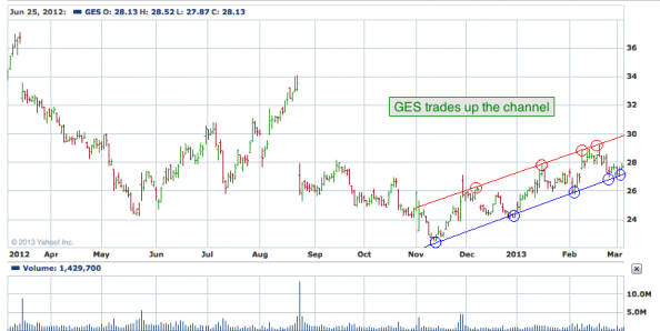 1 yr. chart of GES (Guess?, Inc.)