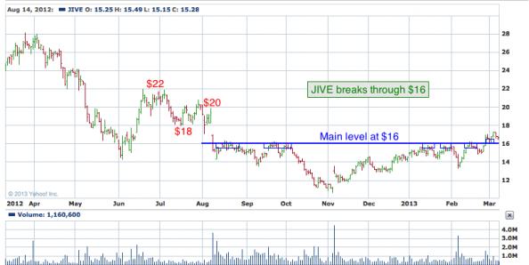 1-year chart of JIVE (Jive Software, Inc.)