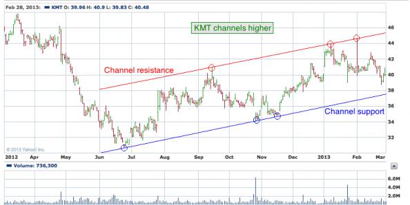 1 yr. chart of KMT (Kennametal, Inc.)