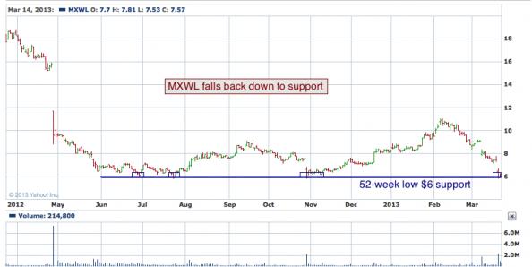 1-year chart of MXWL (Maxwell Technologies, Inc.)