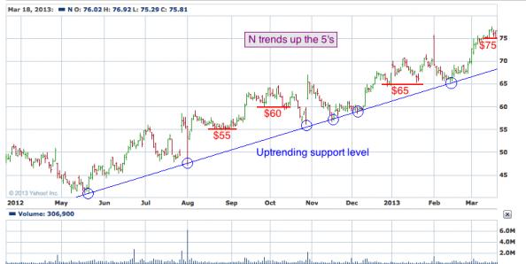 1-year chart of N (NetSuite, Inc.)