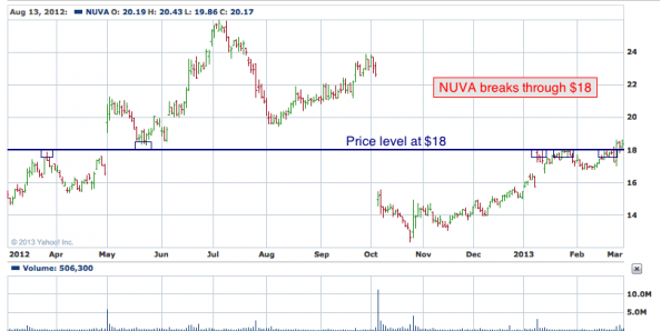 1-year chart of NUVA (NuVasive, Inc.)