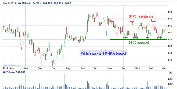 1-year chart of PNRA (Panera Bread Company)