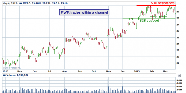 1-year chart of PWR (Quanta Services, Inc.)