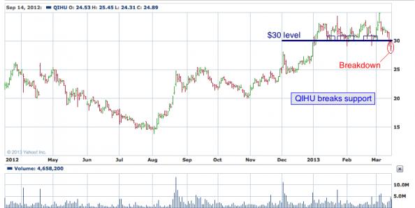1-year chart of QIHU
