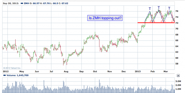 1-year chart of ZMH (Zimmer Holdings, Inc.)