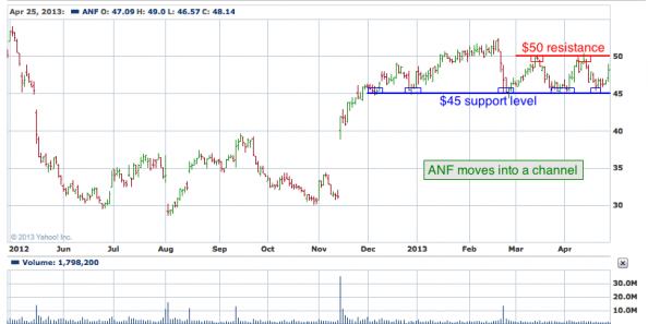 1-year chart of ANF (Abercrombie & Fitch Co.)
