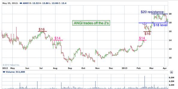 1-year chart of ANGI (Angie's List, Inc.)