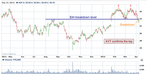 1-year chart of AVT (Avnet, Inc.)
