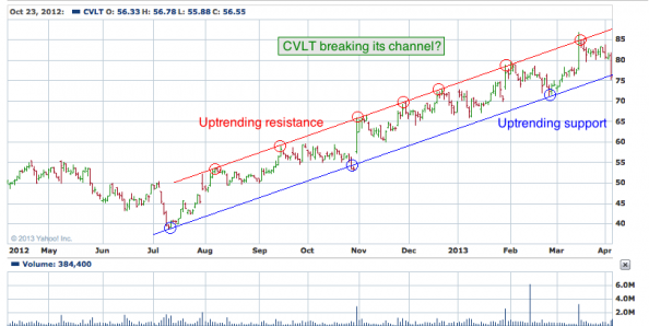 1 yr. chart of CVLT (CommVault Systems, Inc.)