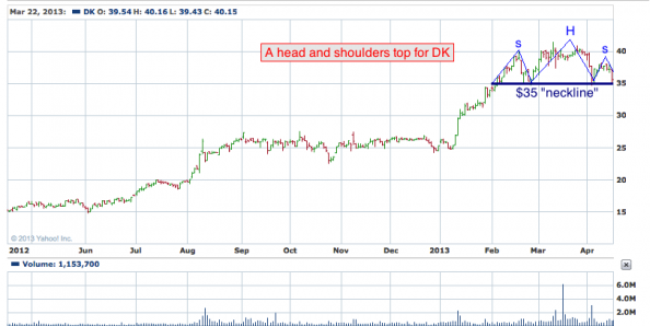 1-year chart of DK (Delek US Holdings, Inc)