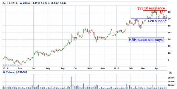 1-year chart of KBH (KB Home)