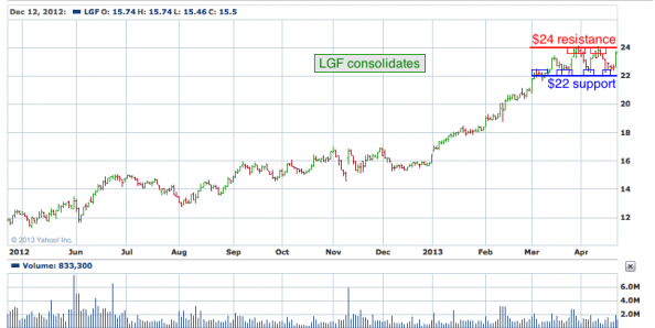 1-year chart of LGF (Lions Gate Entertainment Corp.)