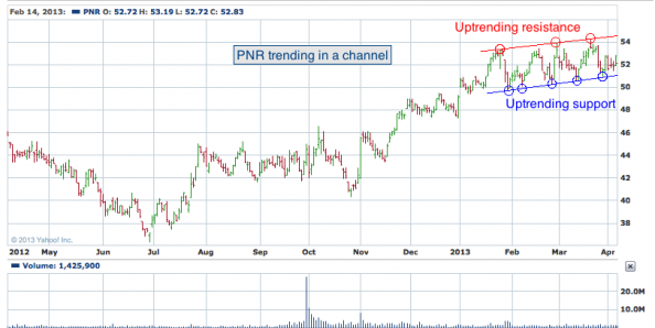 1 yr. chart of PNR (Pentair, Ltd.)