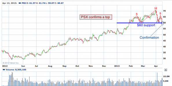1-year chart of PSX (Phillips 66)