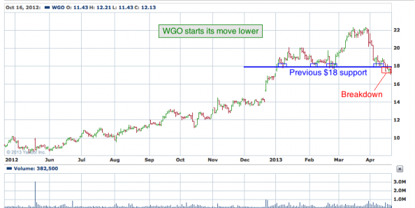 1-year chart of WGO (Winnebago Industries, Inc)