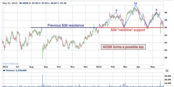 1-year chart of ADSK (Autodesk, Inc)