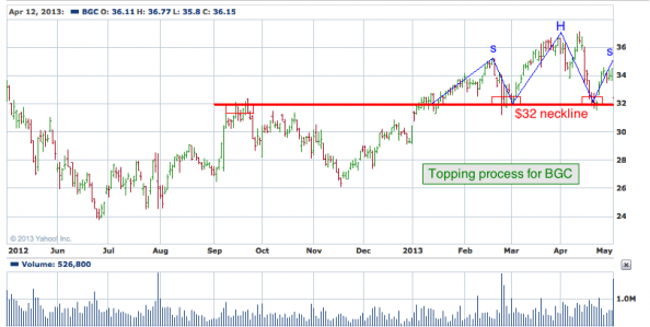 1-year chart of BGC (General Cable Corporation)