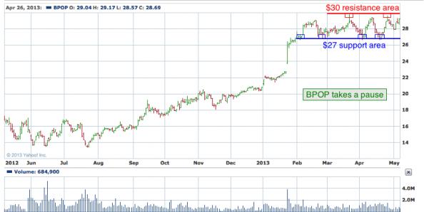 1-year chart of BPOP (Popular, Inc)