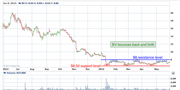 1-year chart of BV (Bazaarvoice, Inc.)