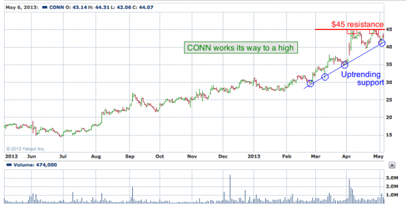 1-year chart of CONN (Conns, Inc.)