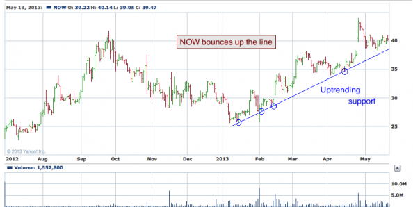 1-year chart of NOW (ServiceNow, Inc.)