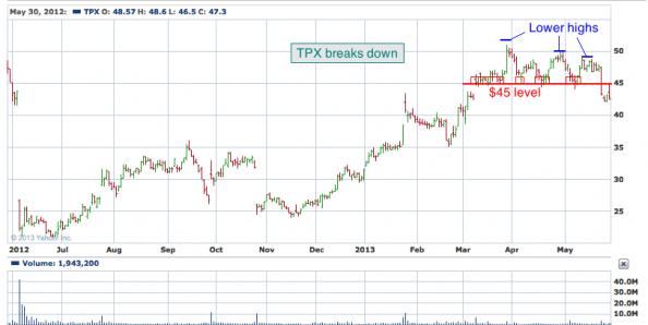 1-year chart of TPX (Tempur-Pedic International, Inc)