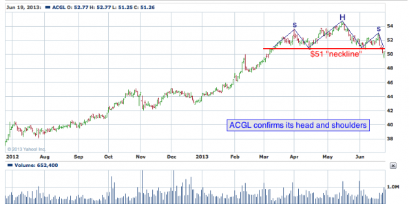 1-year chart of ACGL (Arch Capital Group, Ltd.)