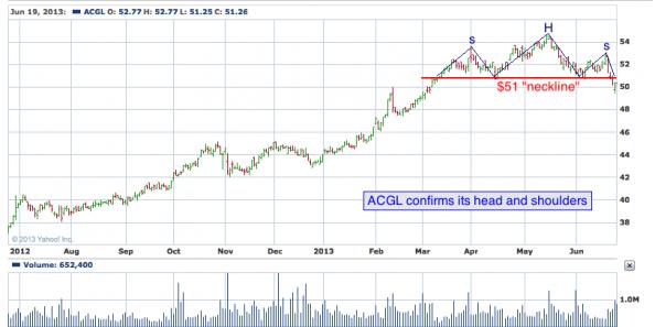 1-year chart of ACGL (Arch Capital Group, Ltd.)