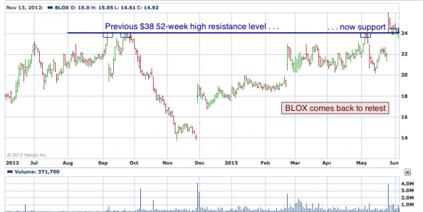1-year chart of BLOX (Infoblox, Inc.)